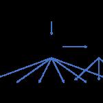 KT 공유기 / GiGA WiFi Wave 2 / 브릿지 모드로 설정하는 방법
